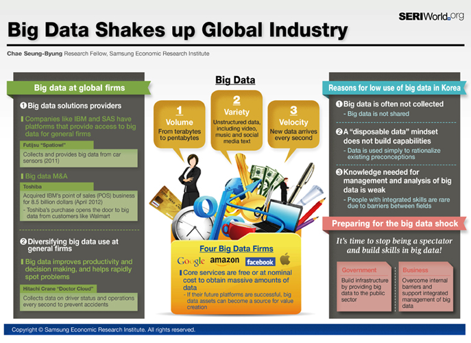 Big Data Shakes up Global Industry
