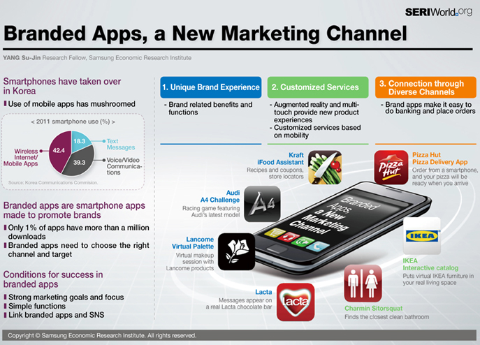 Branded Apps, a New Marketing Channel