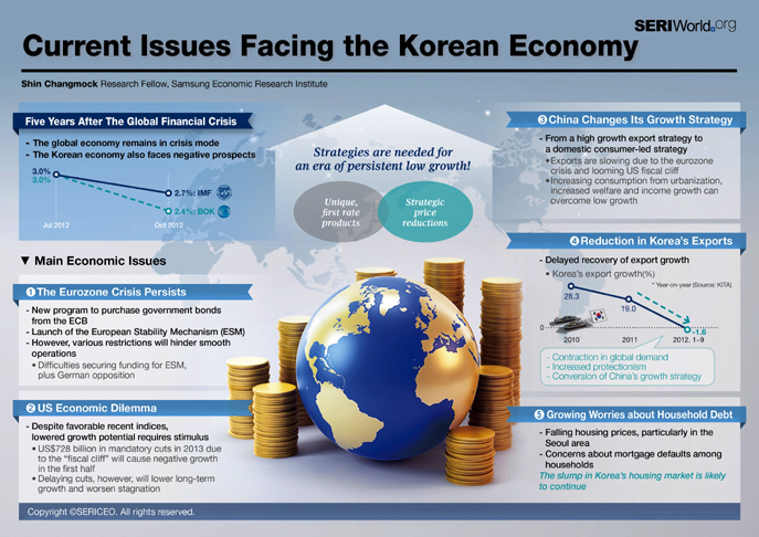 Current Issues Facing the Korean Economy
