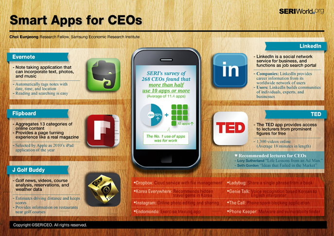 Smart Apps for CEOs!