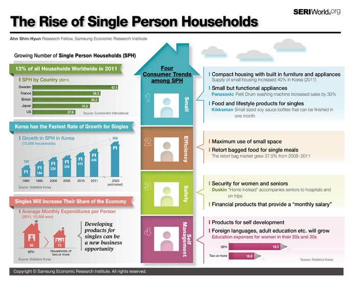 The Rise of Single Person Households