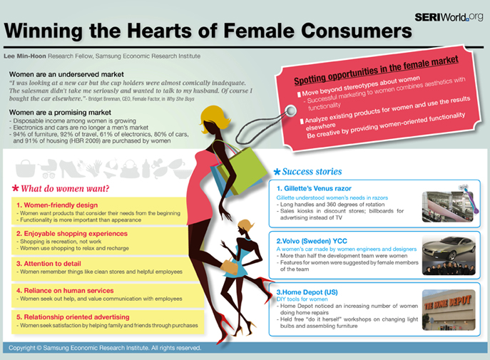 Winning the Hearts of Female Consumers
