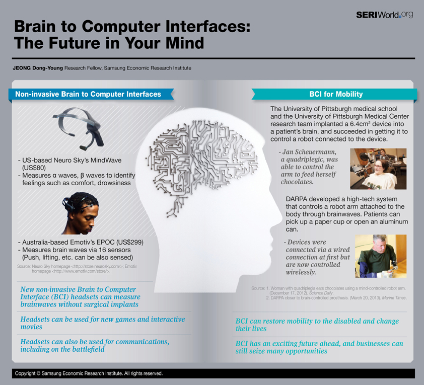 Brain to Computer Interfaces: The Future in Your Mind