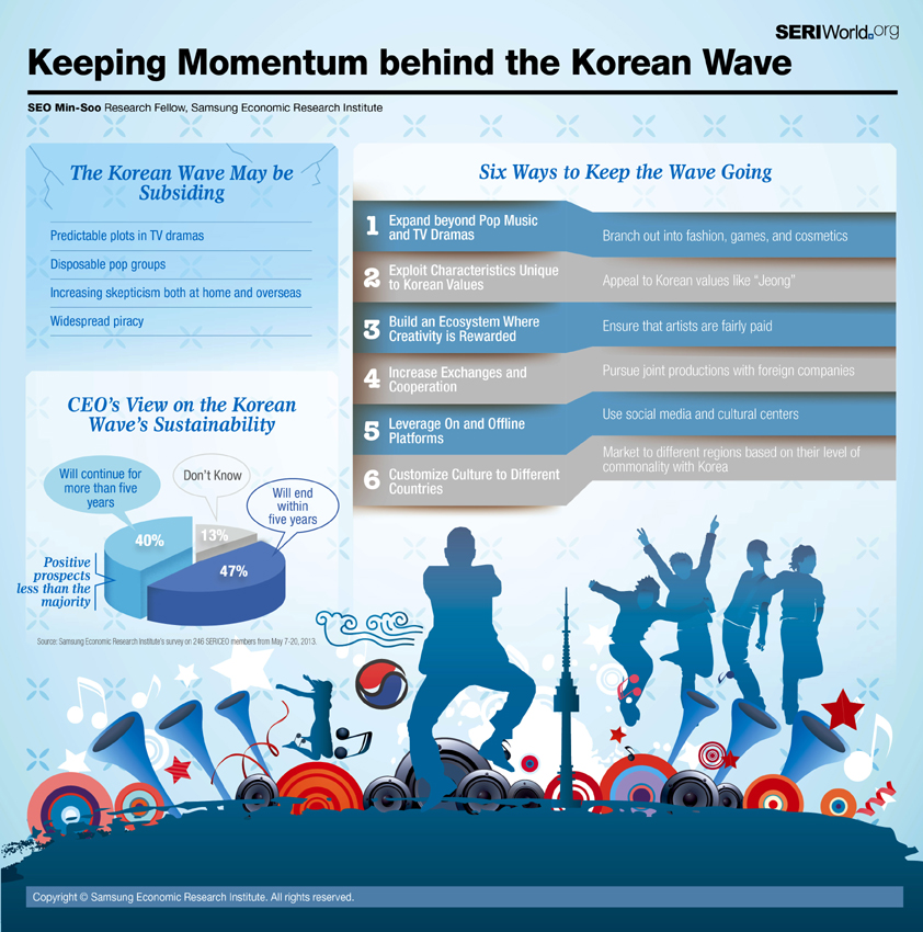 Keeping Momentum behind the Korean Wave