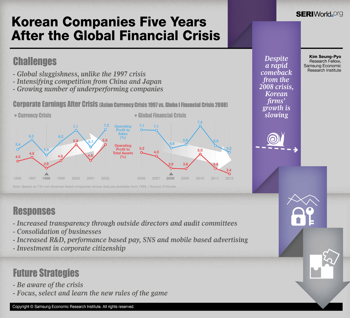 Korea Companies Five Years After the Global Financial Crisis