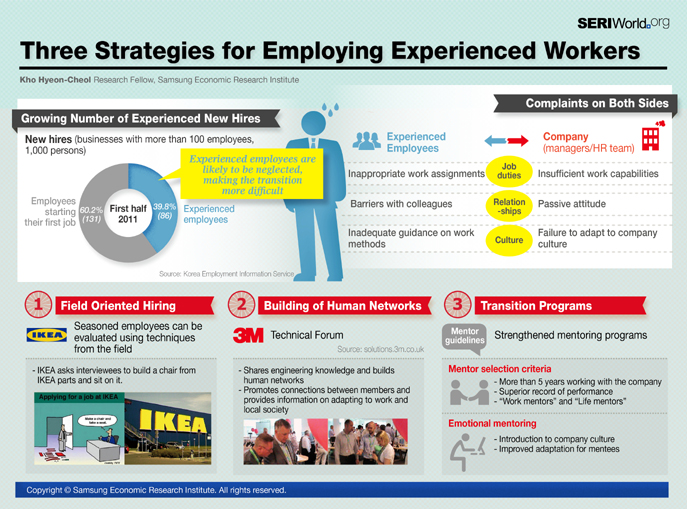 Three Strategies for Employing
