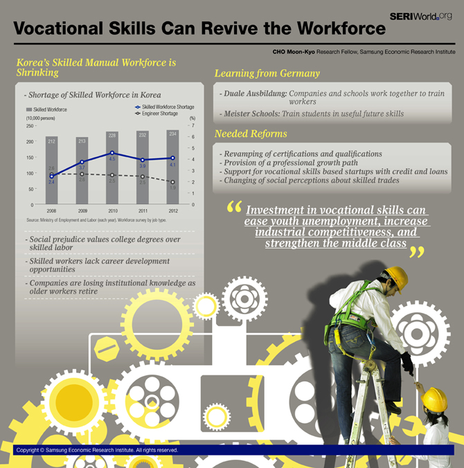 Vocational Skills Can Revive the Workforce