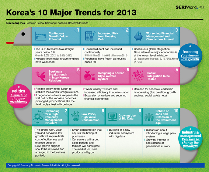 Korea's 10 Major Trends for 2013