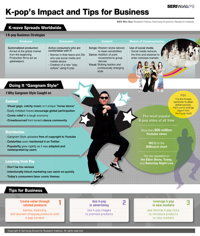 Infographic The Key Economic Policies Put Forward By: Infographics